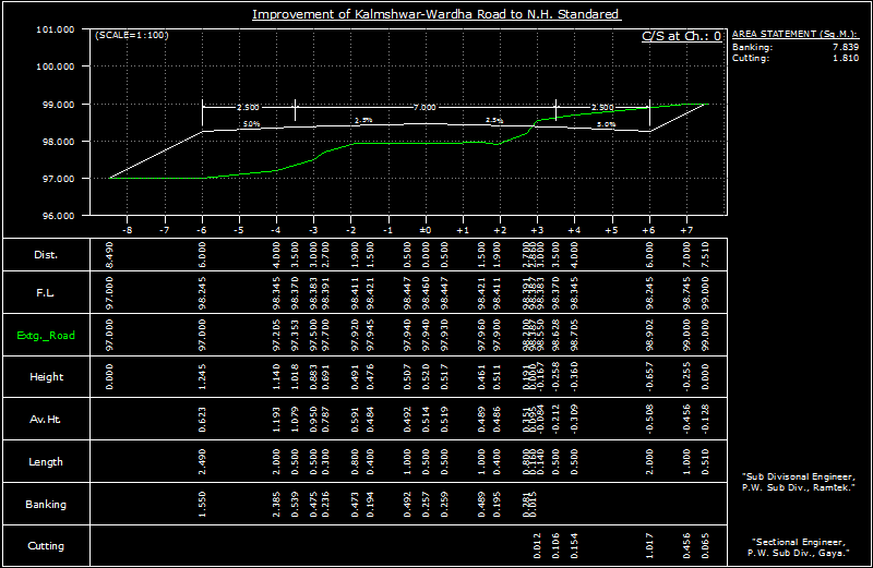 Cross section of earth work, showing area calculation table within cross section drawing