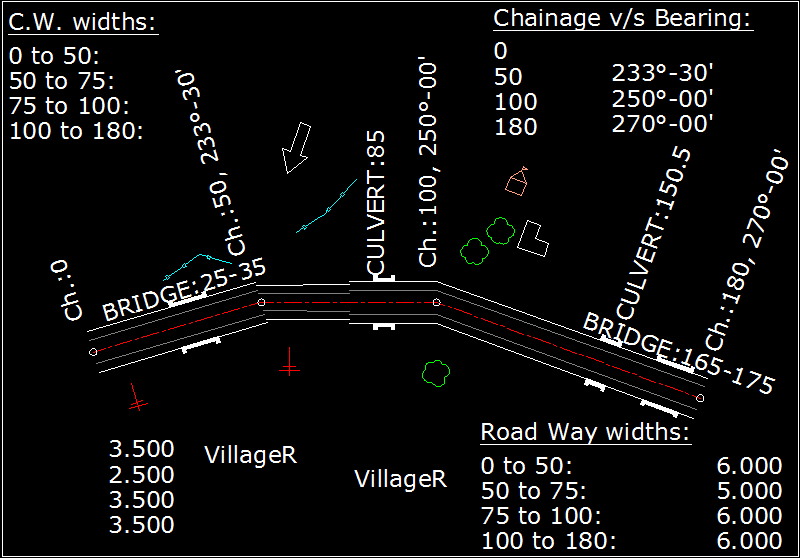 Road Plan showing positions of bridges, culverts, trees, pols, boundary lines etc.